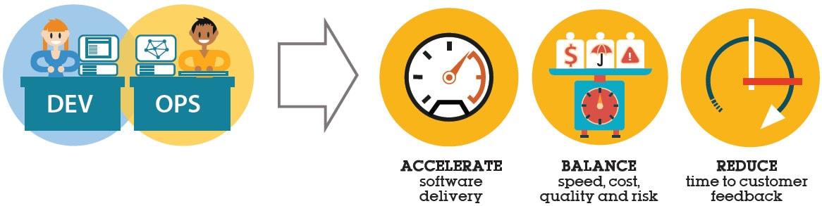 dev-ops-accelerate-balance-reduce-min