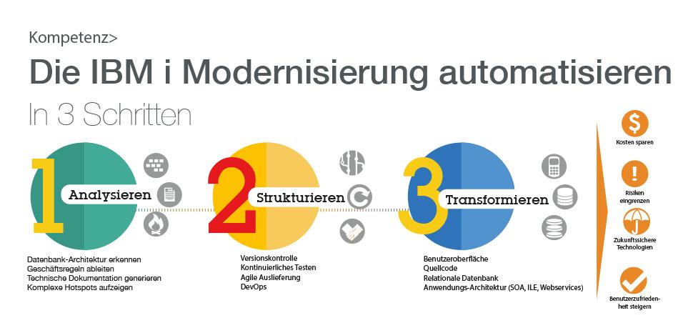 die-ibm-i-modernisierung-automatisieren-header