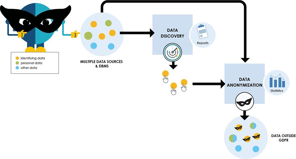 DOT Anonymizer flow Diagram