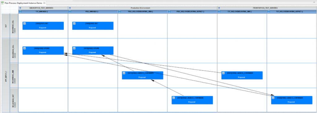 Application Deployment Workflow using DROPS Release Plans