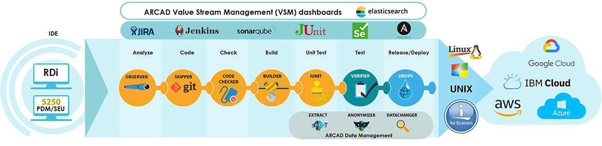 ARCAD for DevOps Diagram