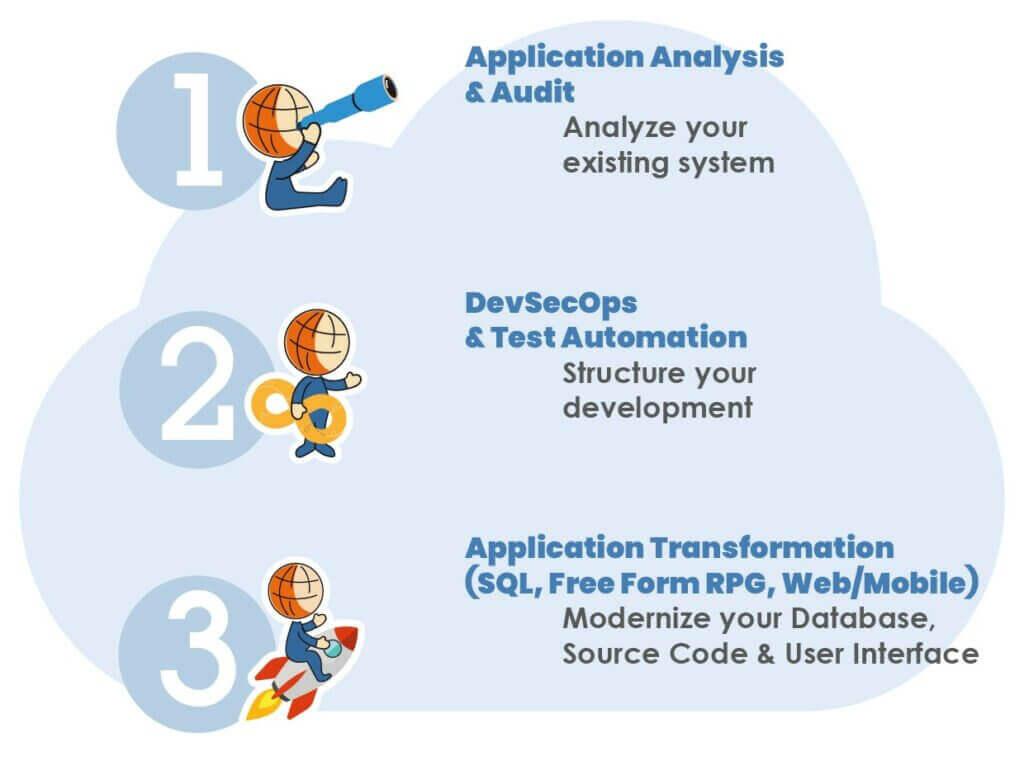 steps-to-modernize-ibm-i