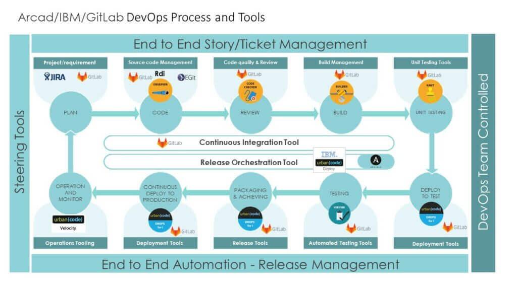 ARCAD IBM GitLab devOps Process